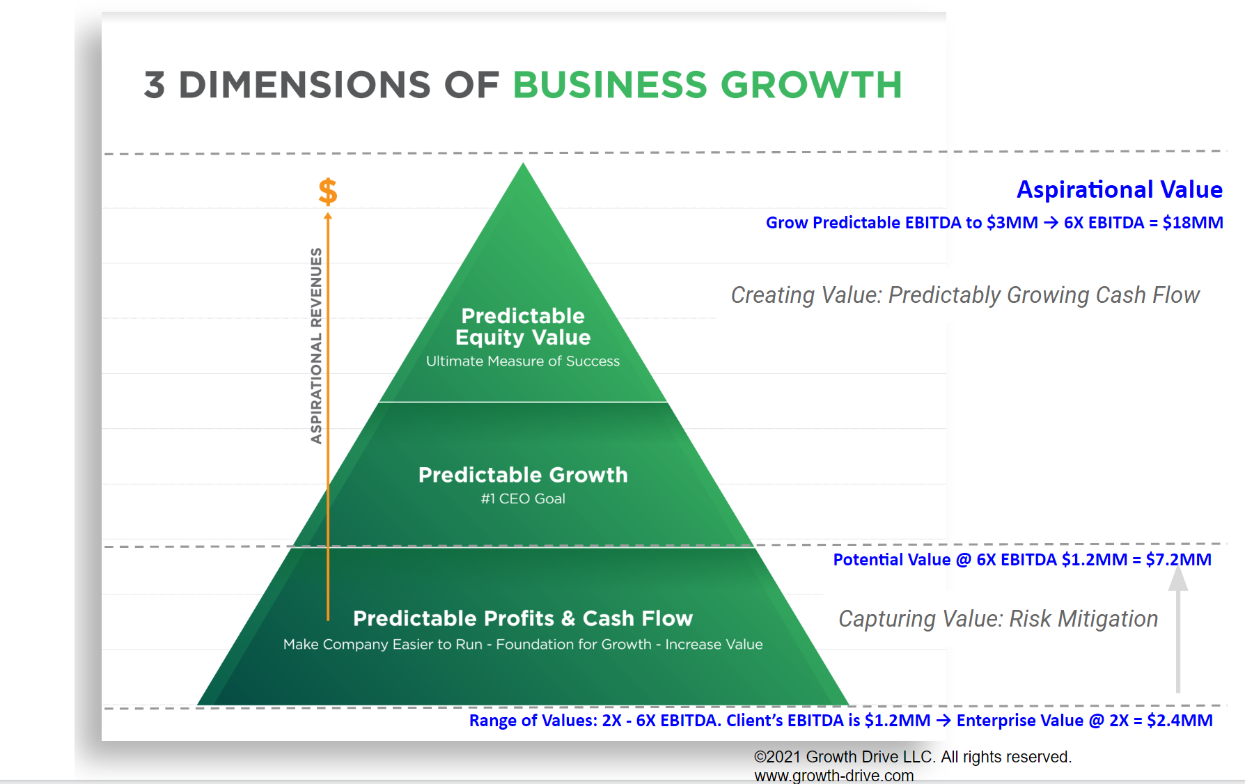 How to Plan Exponential Value Growth
