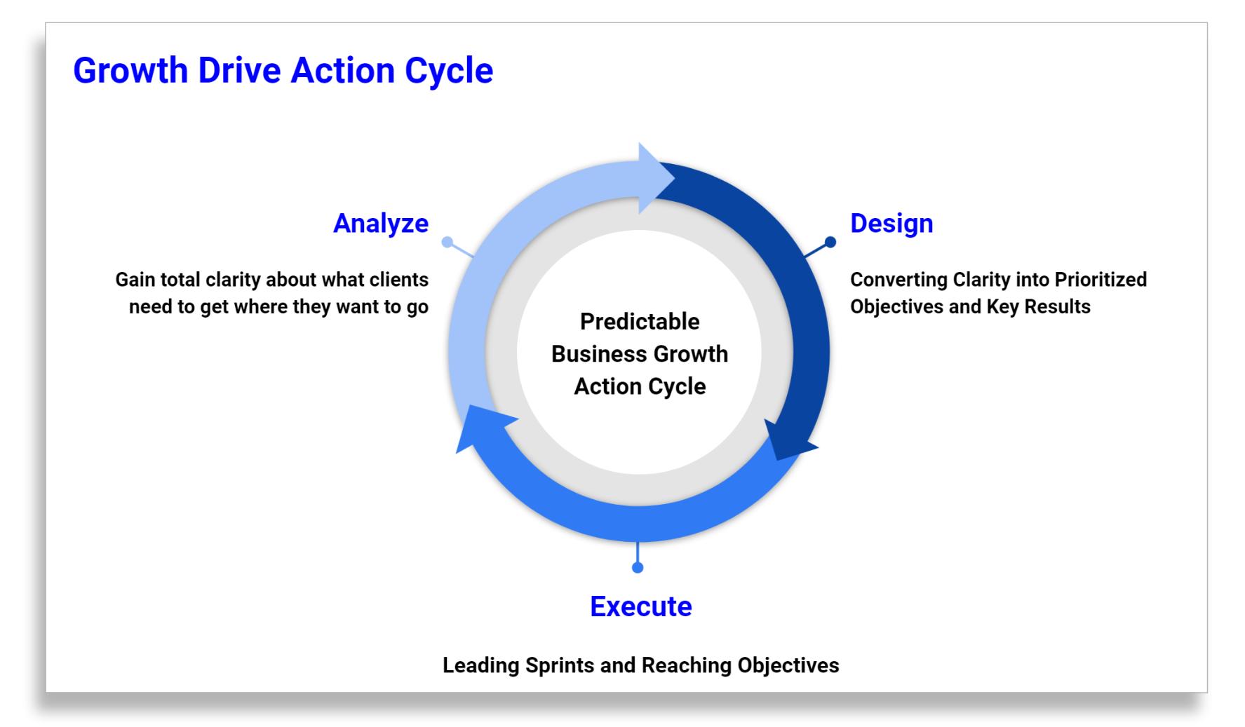 Growth Drive Action Cycle No CV